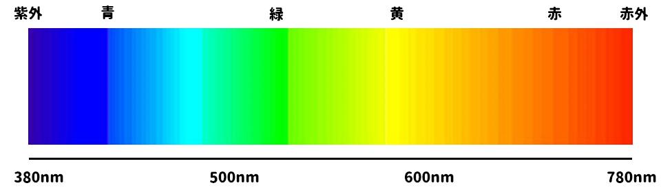 可視スペクトル