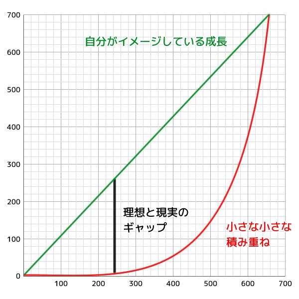 1.01の法則図